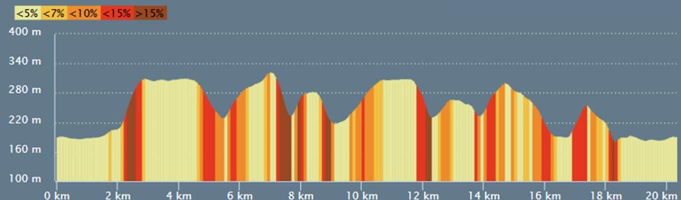 profil 21 km